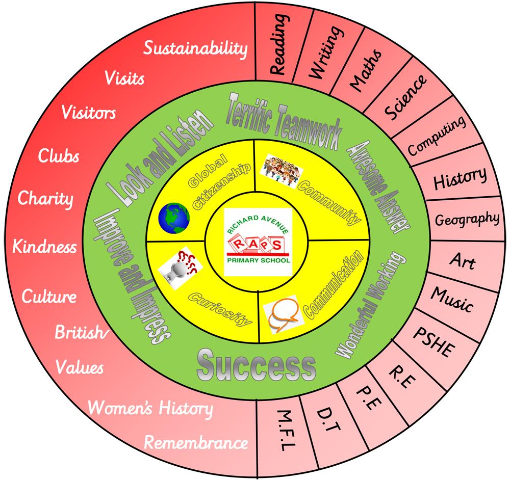 Curriculum Drivers Wheel